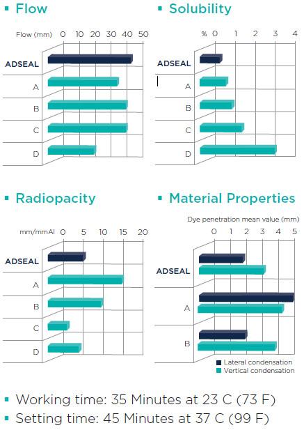 Adseal Properties