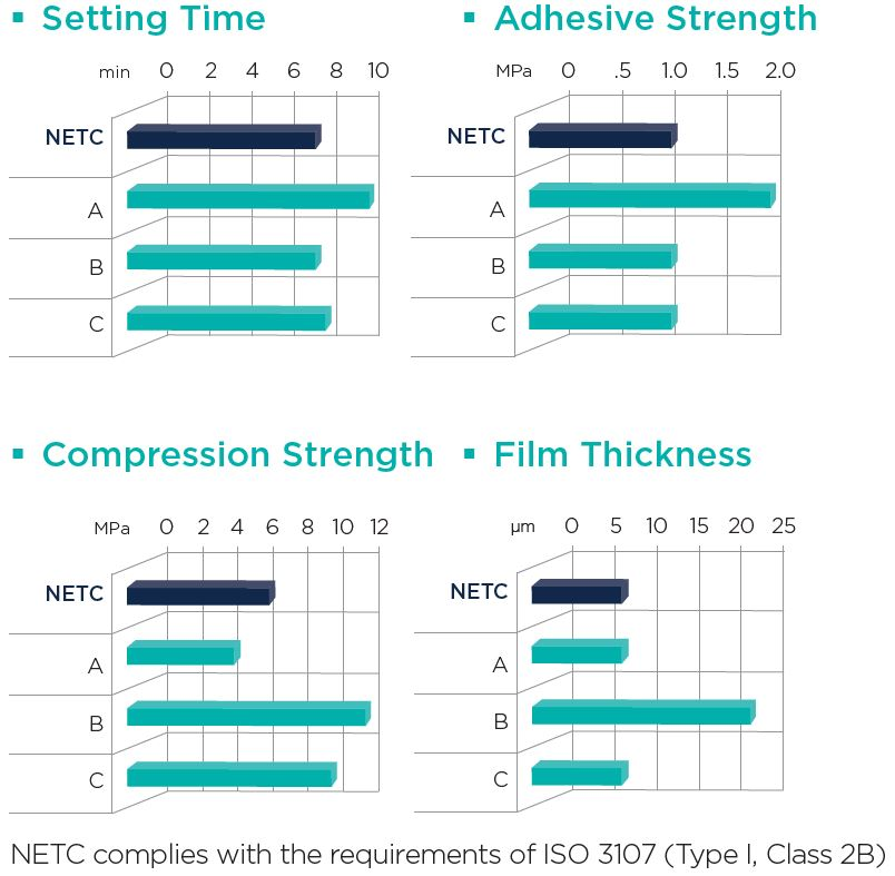 NETC Setting Time